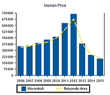 moranbah median price changes